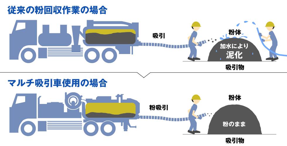 加水吸引と粉体専用マルチ吸引車での無加水吸引の比較イラスト