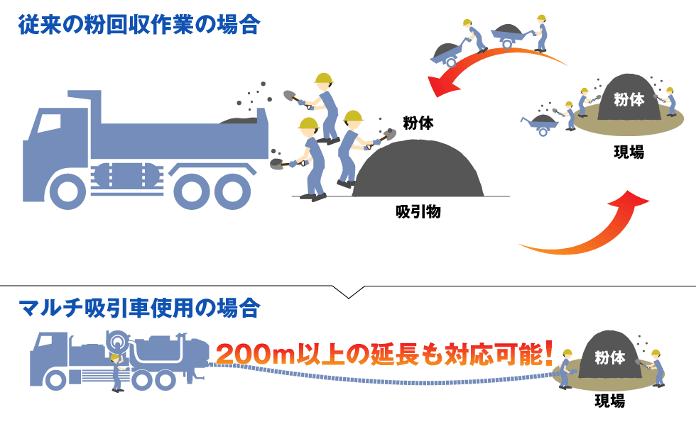 人海作業と粉体専用マルチ吸引車での作業人数の比較イラスト