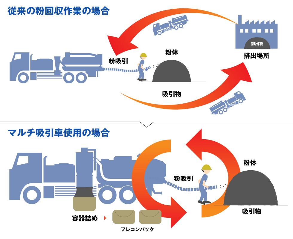 回収物を都度排出する場合と粉体専用マルチ吸引車での連続吸引の比較イラスト