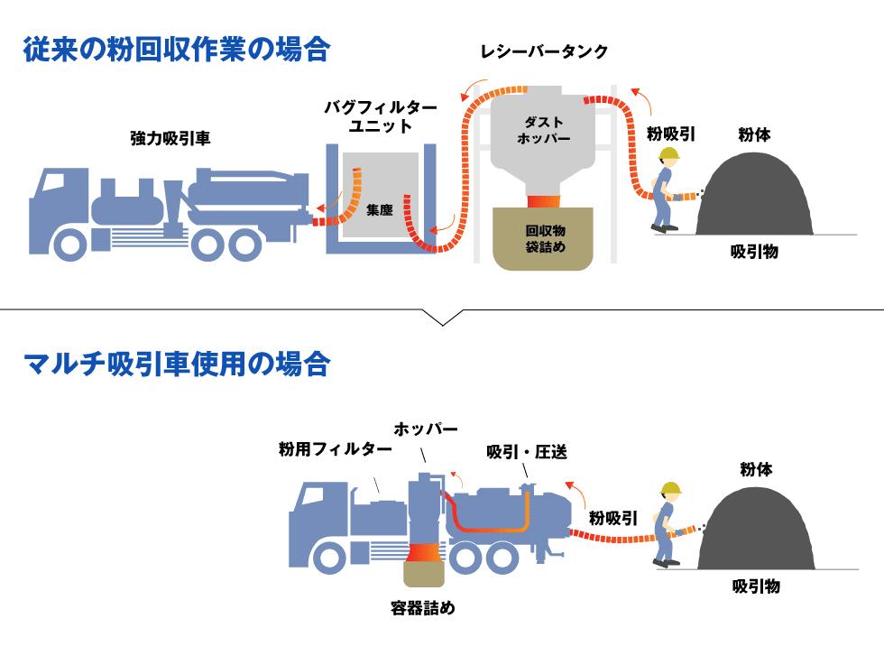 従来の粉回収作業と粉体専用マルチ吸引車での作業スペースの比較イラスト