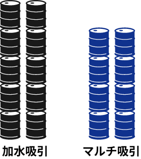 加水吸引とマルチ吸引の廃棄物処理量の比較図