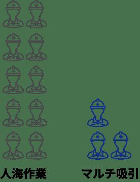 人海作業とマルチ吸引の作業人数の比較図